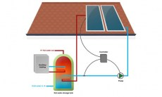 active_solar_heating